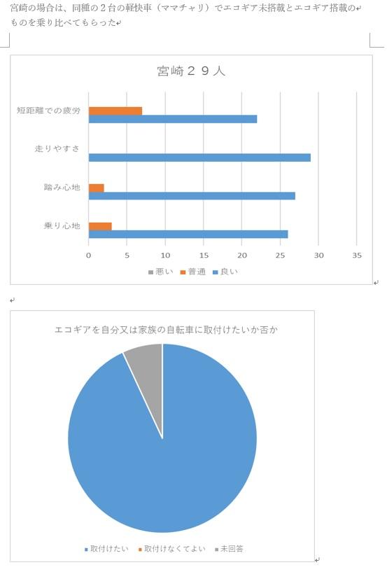 【ママチャリ】軽快車総合スレ68【シティサイクル】 [無断転載禁止]©2ch.netYouTube動画>2本 ->画像>57枚